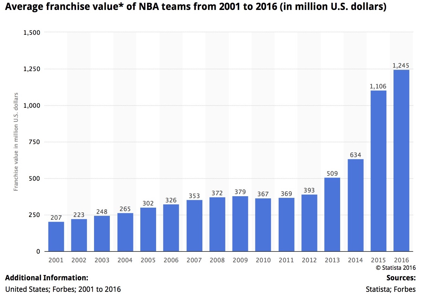 ae%c2%a2-nba-average-franchise-value-2001-2016-statistic